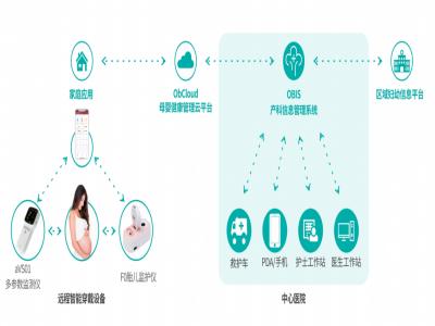 Obvue-3远程母胎监护系统